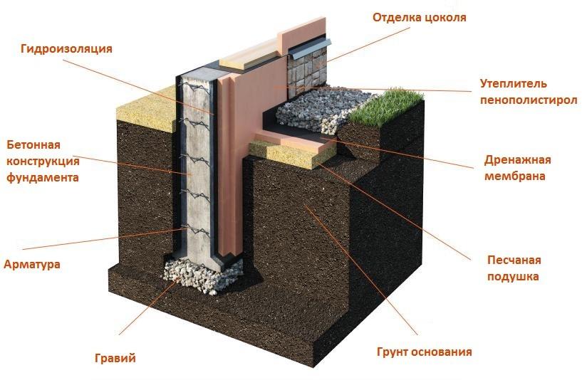 летночный фундамент залить в Киеве